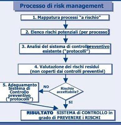 Mappatura dei processi per implementare efficacemente il modello del D.Lgs 231/2001
