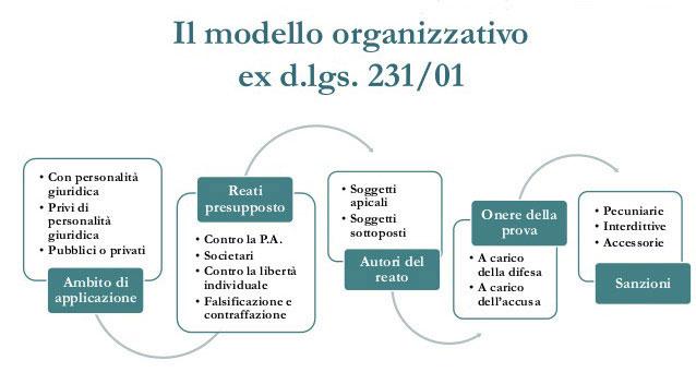 Schema del modello organizzativo del D.Lgs. 231/2001